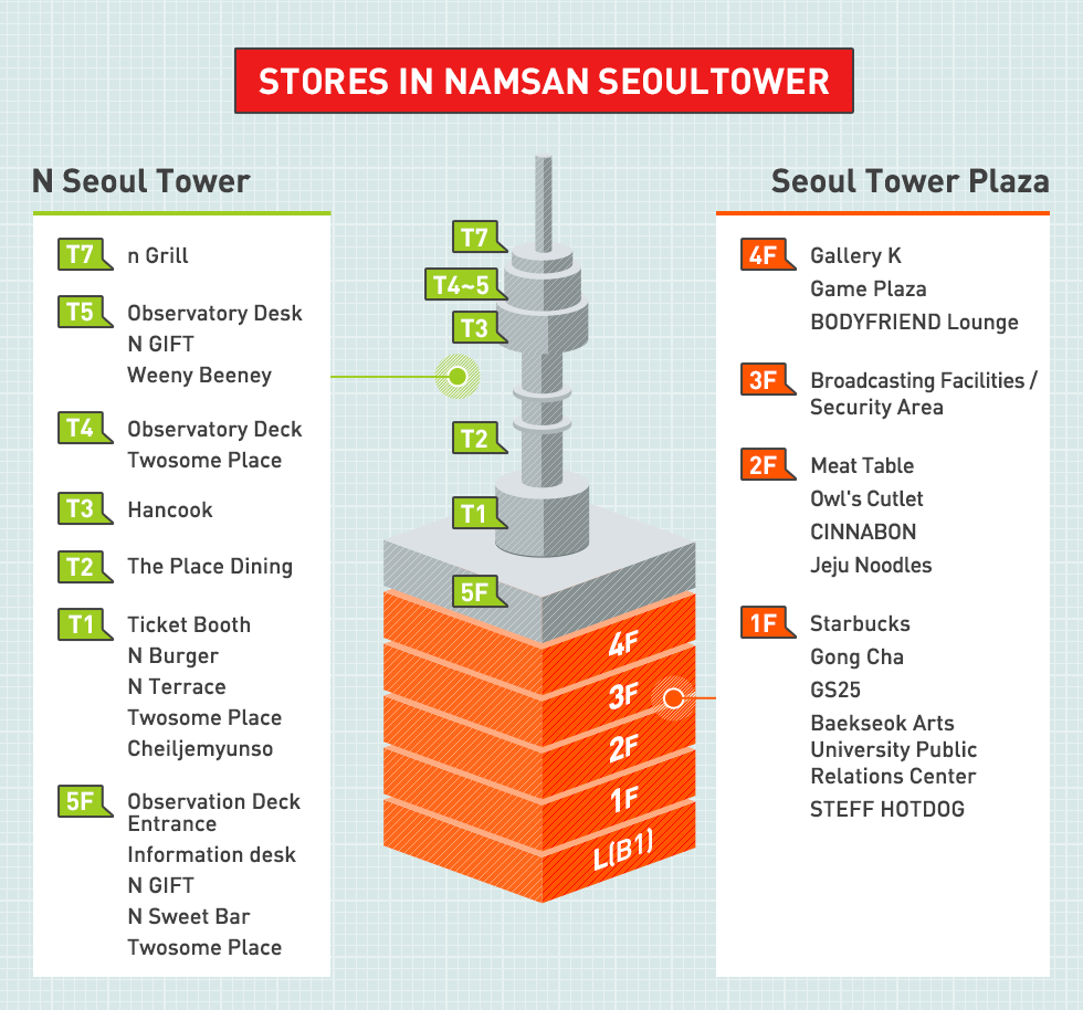 Stores in Namsan Seoul Tower